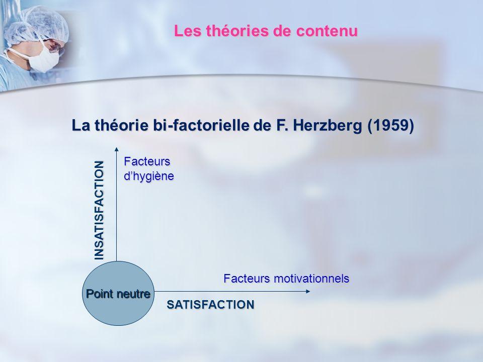 Les théories de contenu