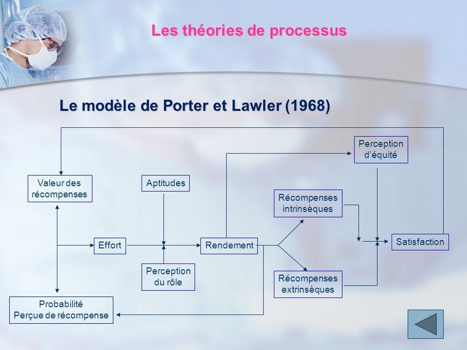 Les théories de processus