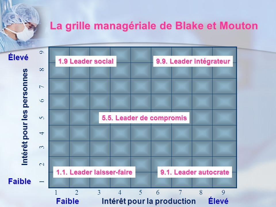 La grille managériale de Blake et Mouton
