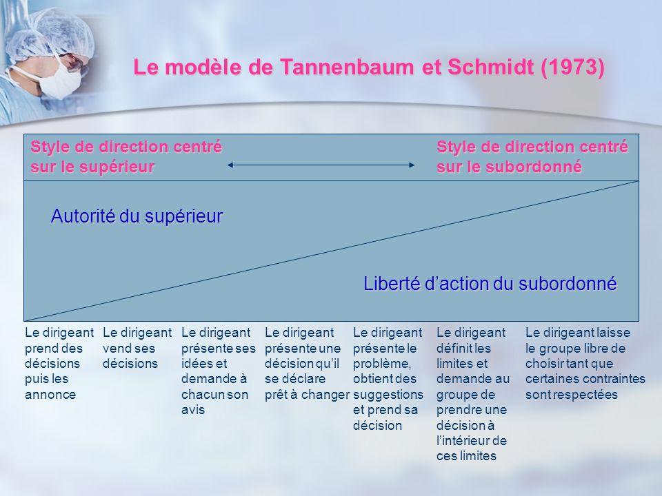 Le modèle de Tannenbaum et Schmidt (1973)