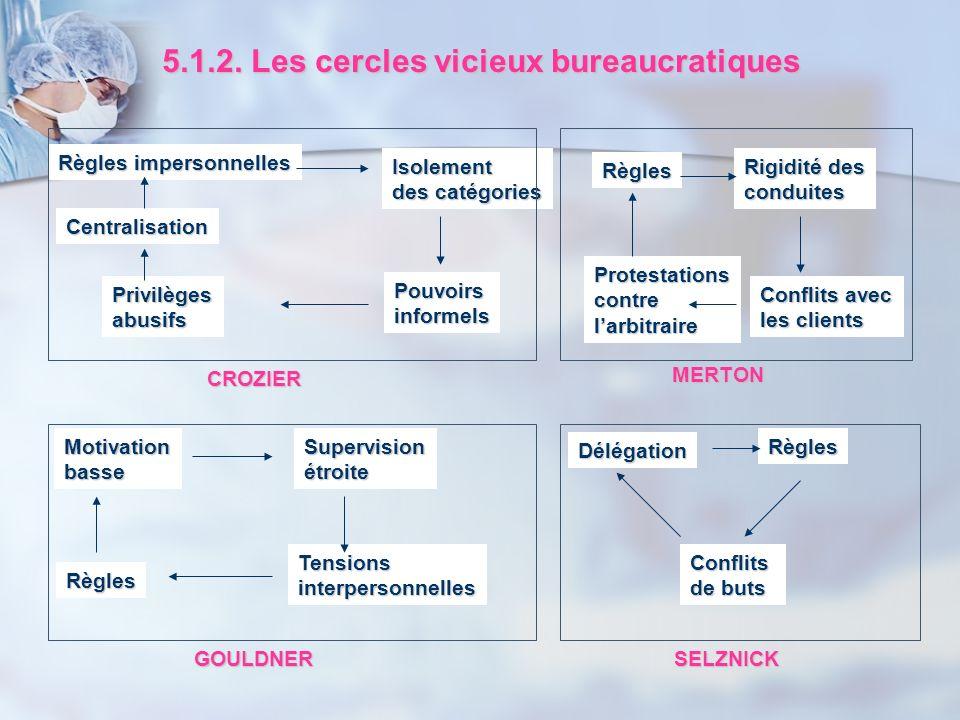 5.1.2. Les cercles vicieux bureaucratiques
