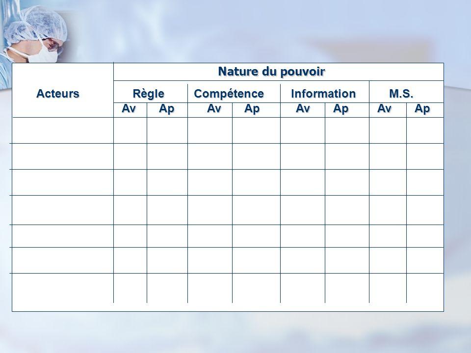 Nature du pouvoir Acteurs Règle Compétence Information M.S. Av Ap.