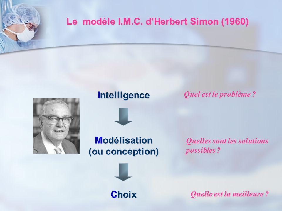 Intelligence Modélisation (ou conception) Choix