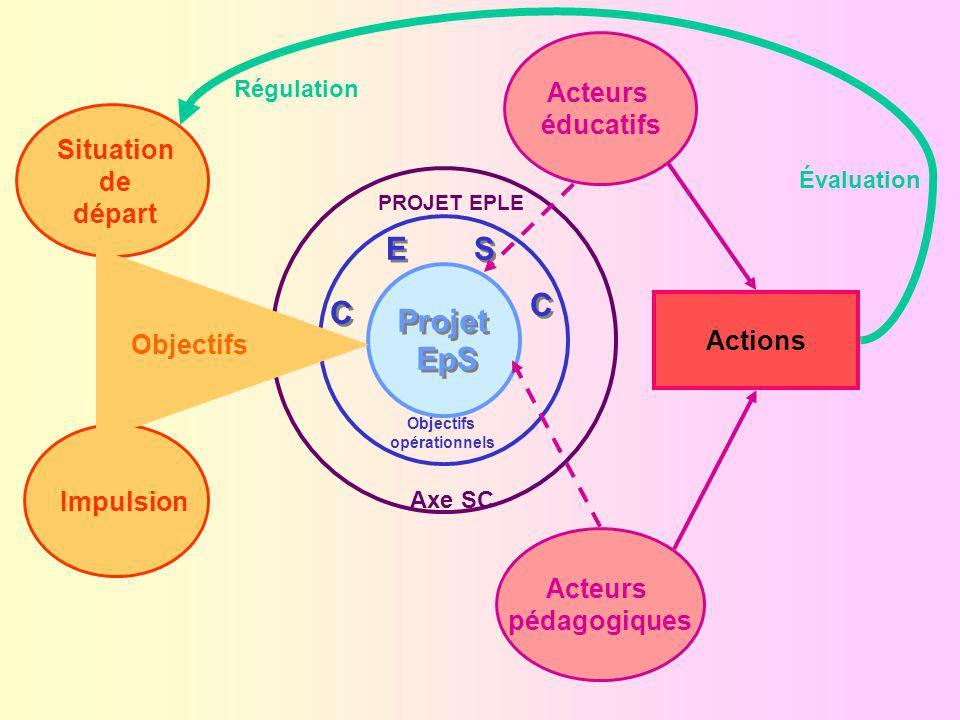 E S C C Projet EpS Acteurs éducatifs Situation de départ Objectifs