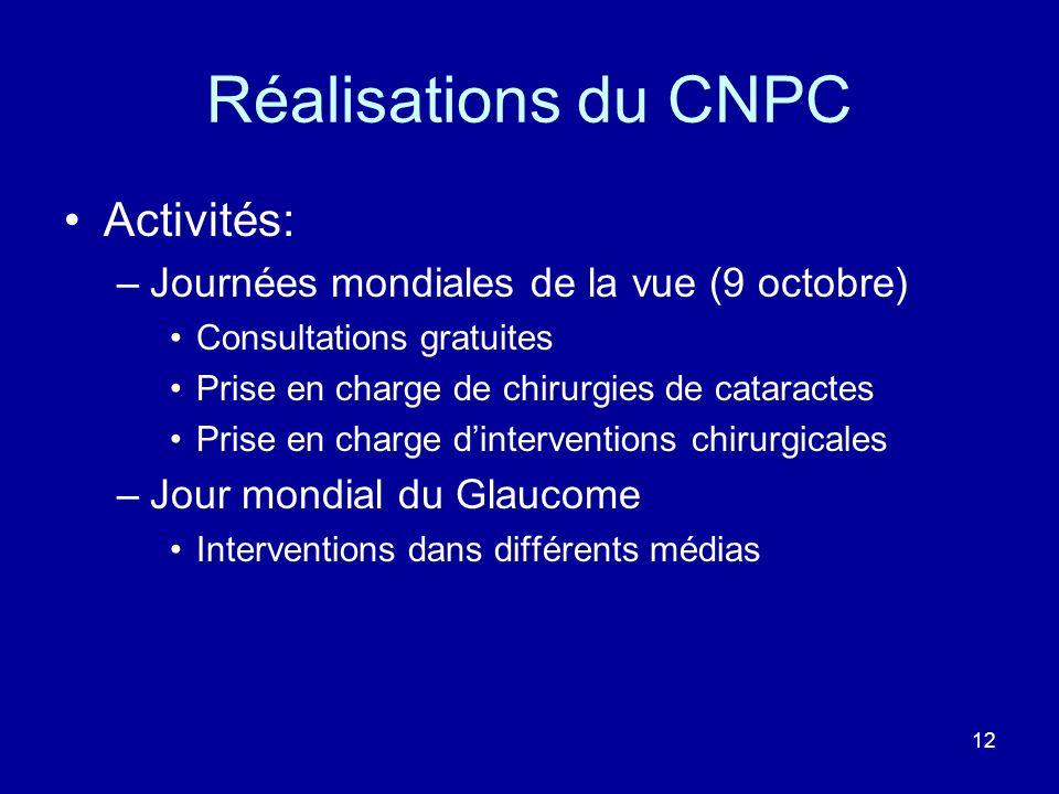 Réalisations du CNPC Activités: