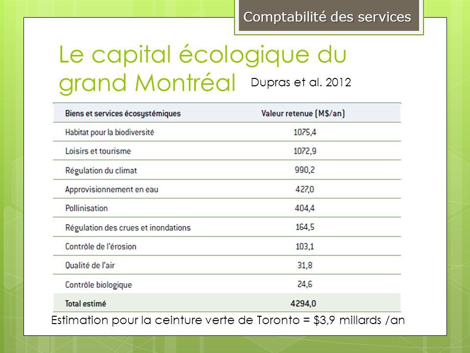 Le capital écologique du grand Montréal