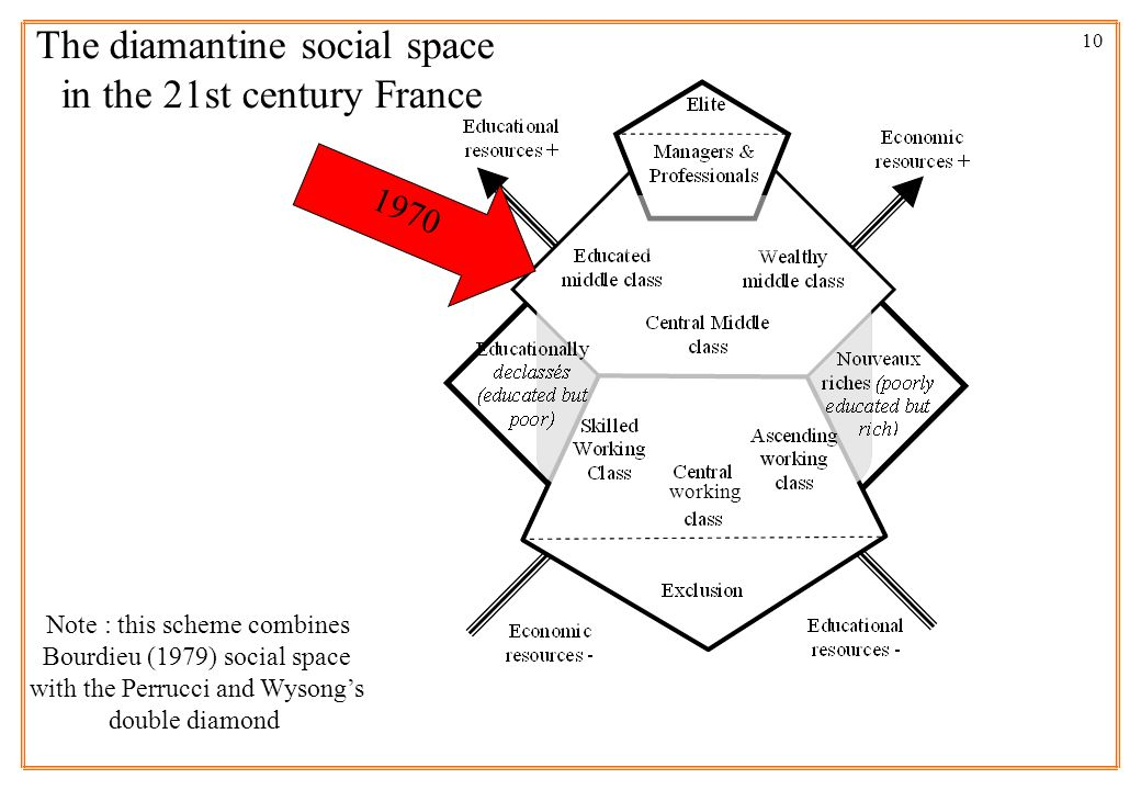 The diamantine social space in the 21st century France