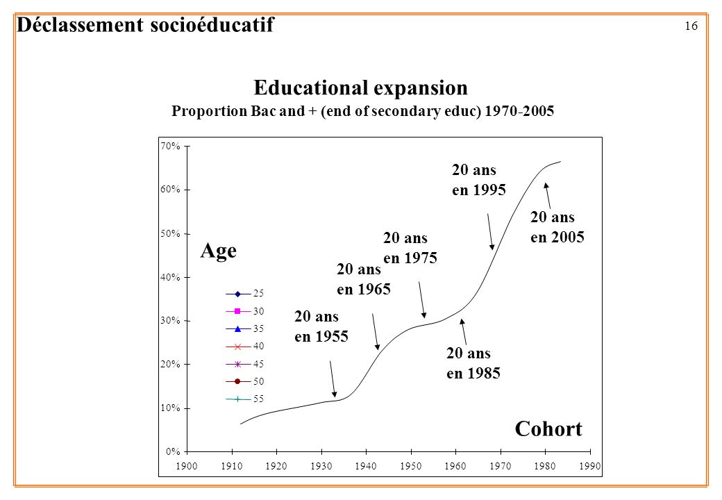 Proportion Bac and + (end of secondary educ) 1970-2005