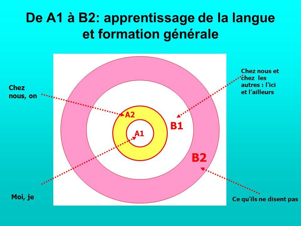 De A1 à B2: apprentissage de la langue et formation générale