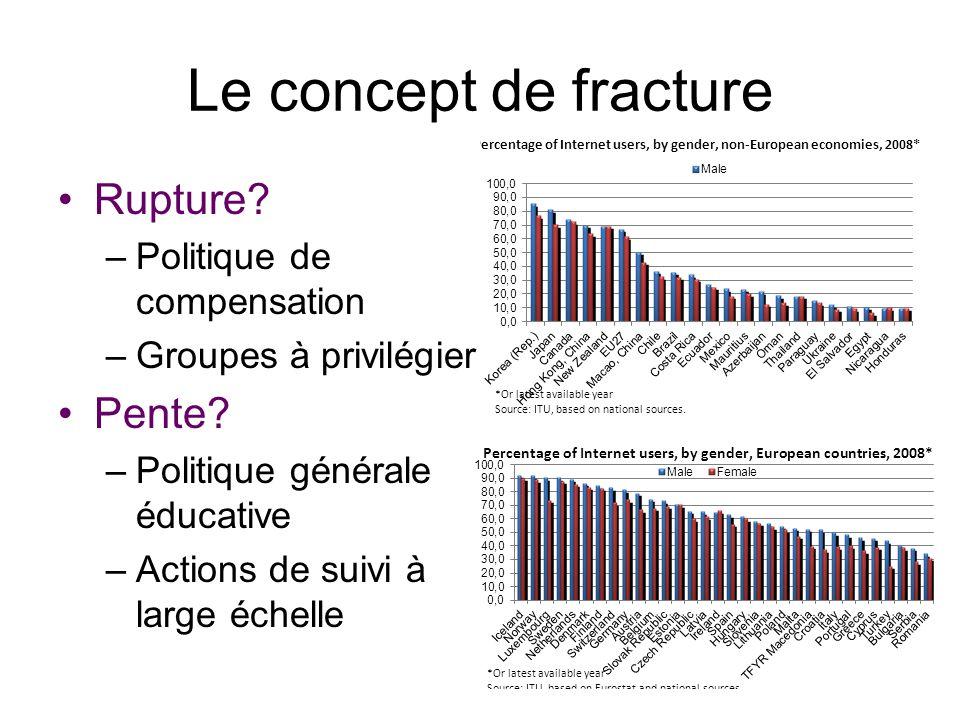 Le concept de fracture Rupture Pente Politique de compensation