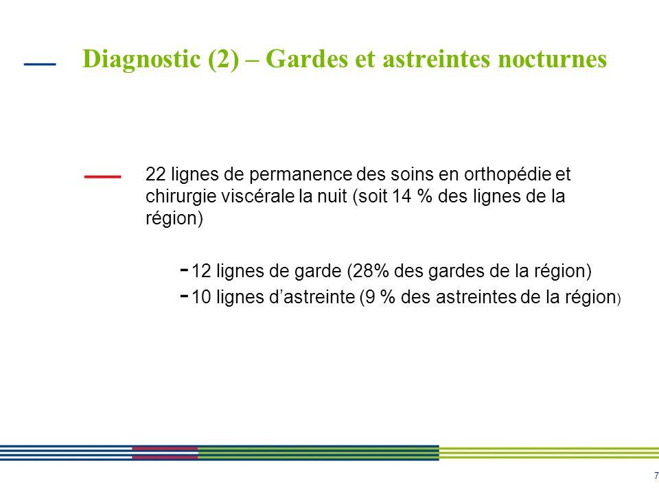 Diagnostic (2) – Gardes et astreintes nocturnes