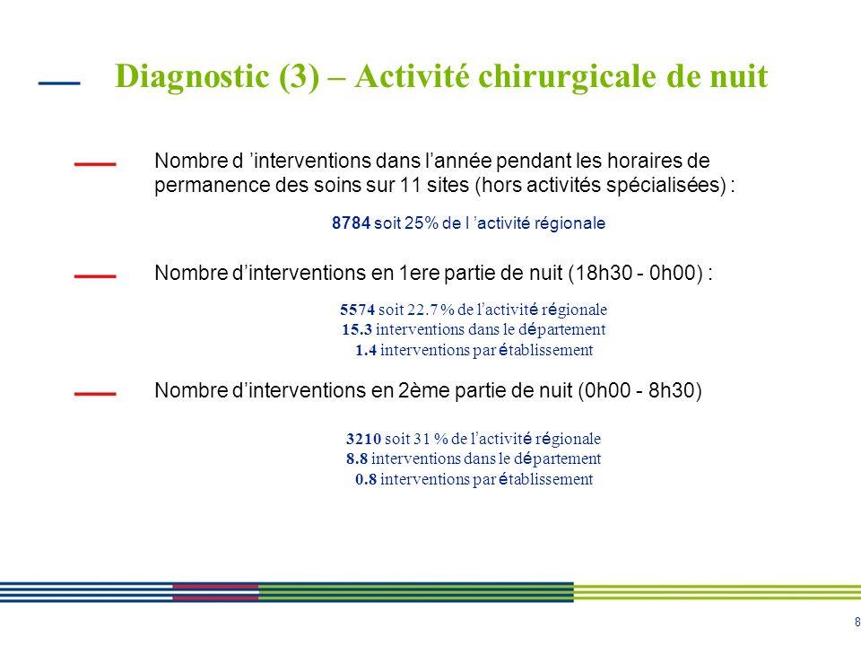 Diagnostic (3) – Activité chirurgicale de nuit