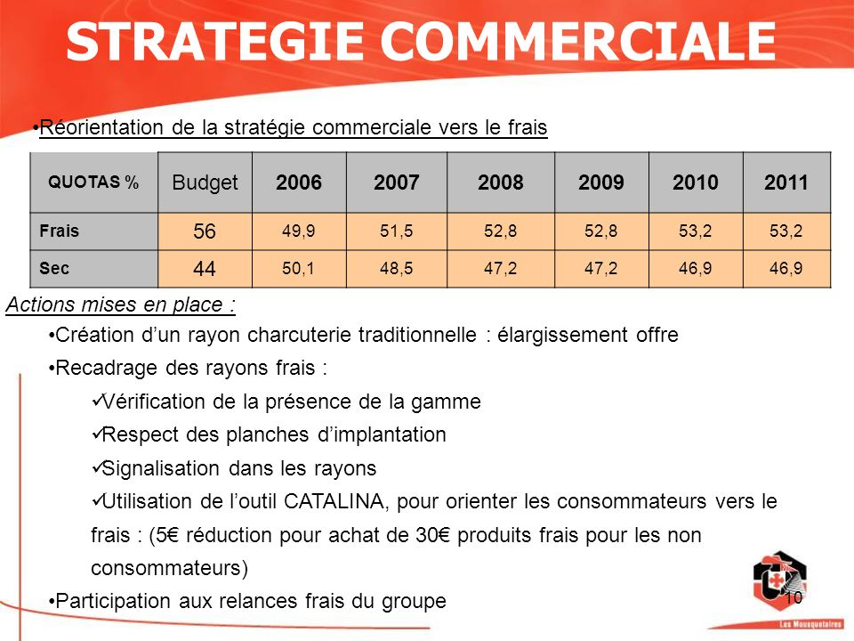 STRATEGIE COMMERCIALE