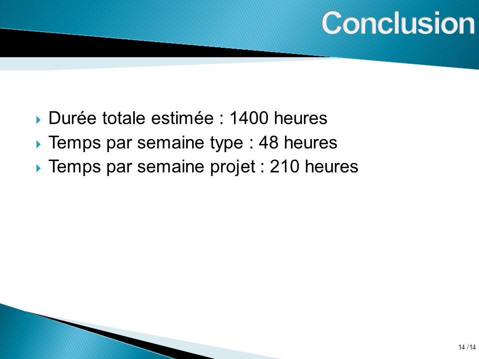 Conclusion Durée totale estimée : 1400 heures