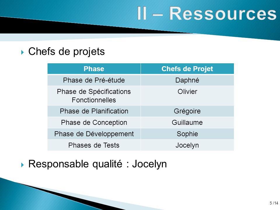 II – Ressources Chefs de projets Responsable qualité : Jocelyn Phase