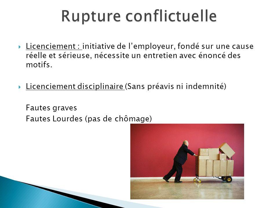 Rupture conflictuelle