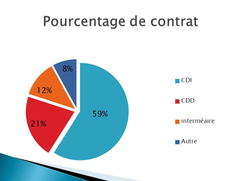 Pourcentage de contrat