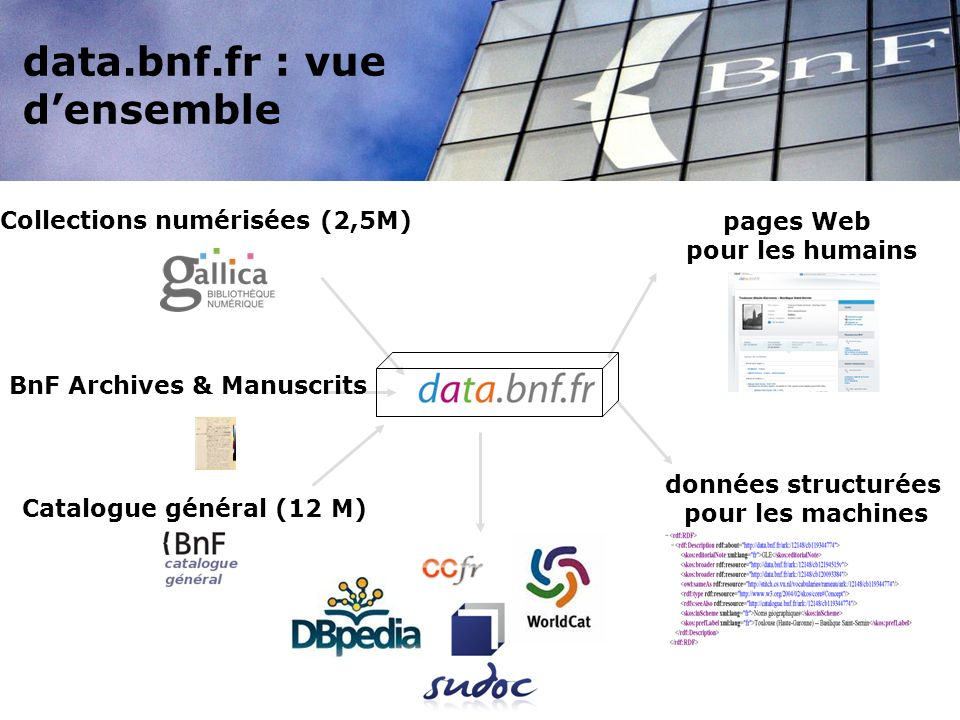 data.bnf.fr : vue d'ensemble