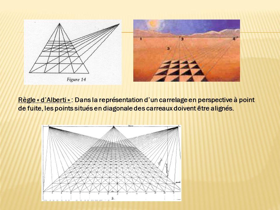 Règle « d'Alberti » : Dans la représentation d'un carrelage en perspective à point de fuite, les points situés en diagonale des carreaux doivent être alignés.