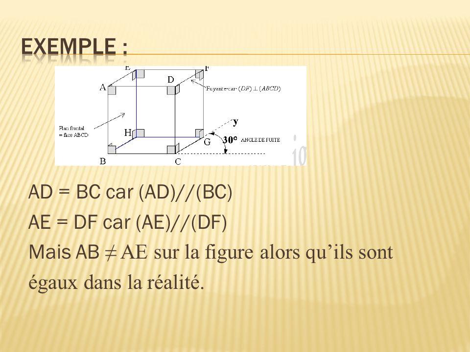 Exemple : AD = BC car (AD)//(BC) AE = DF car (AE)//(DF) Mais AB ≠ AE sur la figure alors qu'ils sont égaux dans la réalité.