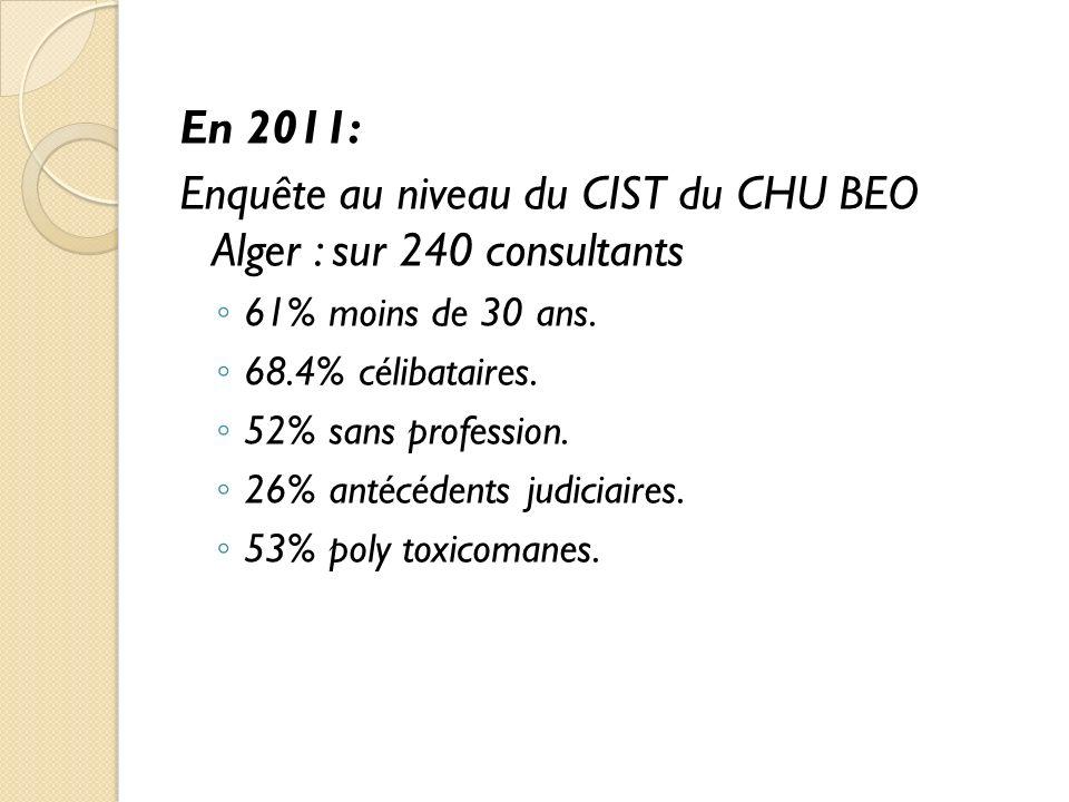 Enquête au niveau du CIST du CHU BEO Alger : sur 240 consultants