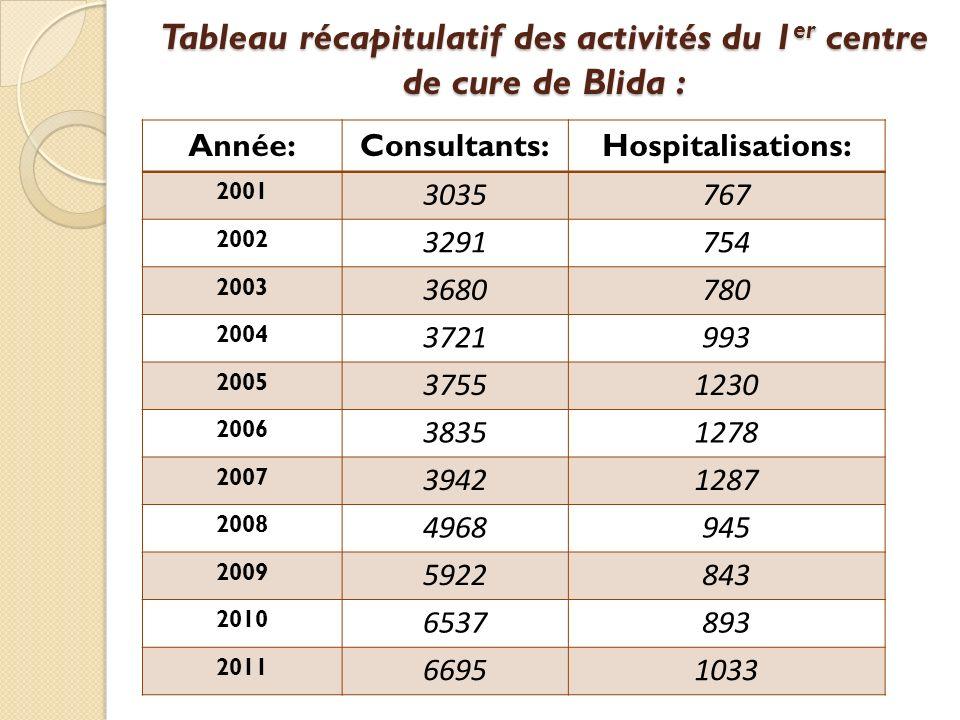 Tableau récapitulatif des activités du 1er centre de cure de Blida :