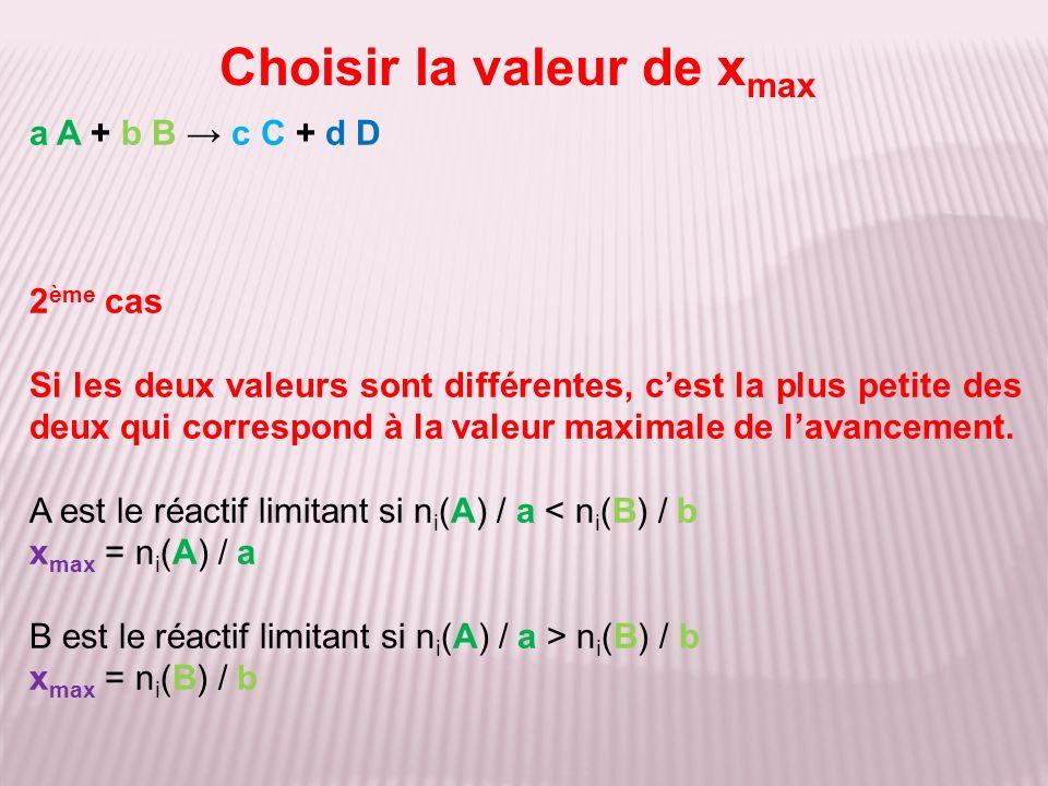 Choisir la valeur de xmax
