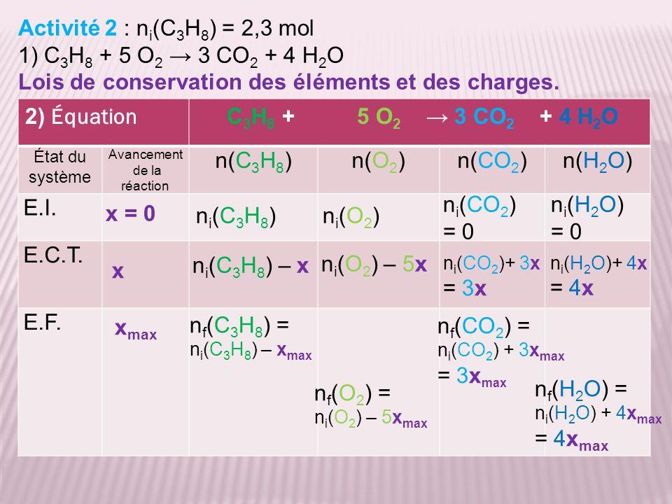 Lois de conservation des éléments et des charges.