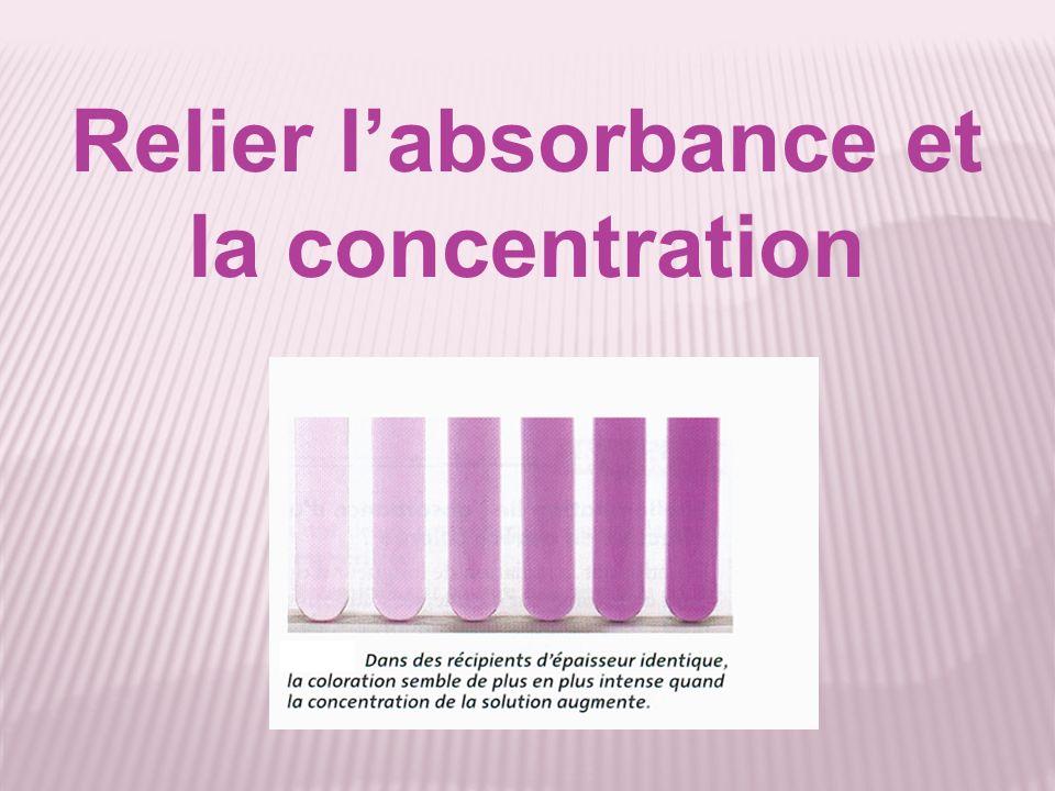Relier l'absorbance et la concentration