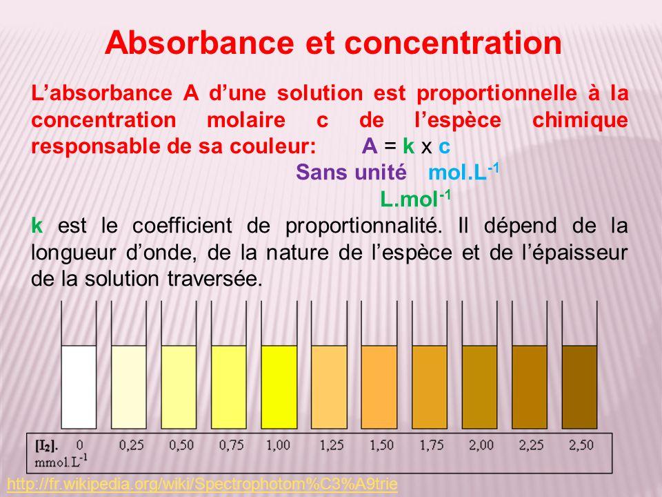 Absorbance et concentration
