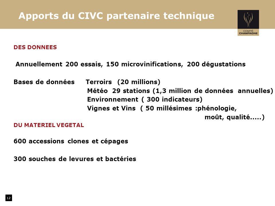 Apports du CIVC partenaire technique