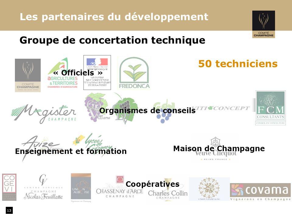 Les partenaires du développement