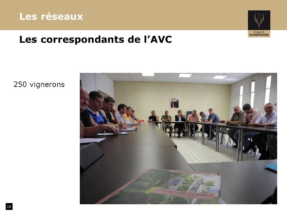 Les correspondants de l'AVC