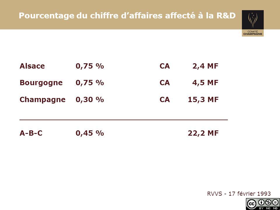 Pourcentage du chiffre d'affaires affecté à la R&D