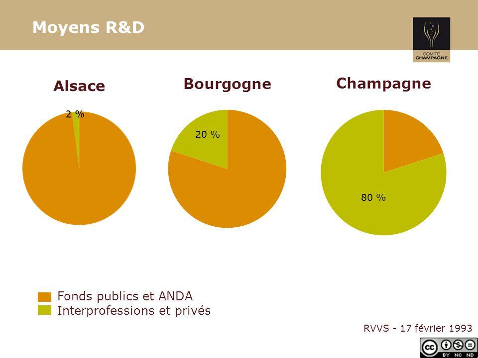 Moyens R&D Fonds publics et ANDA Interprofessions et privés