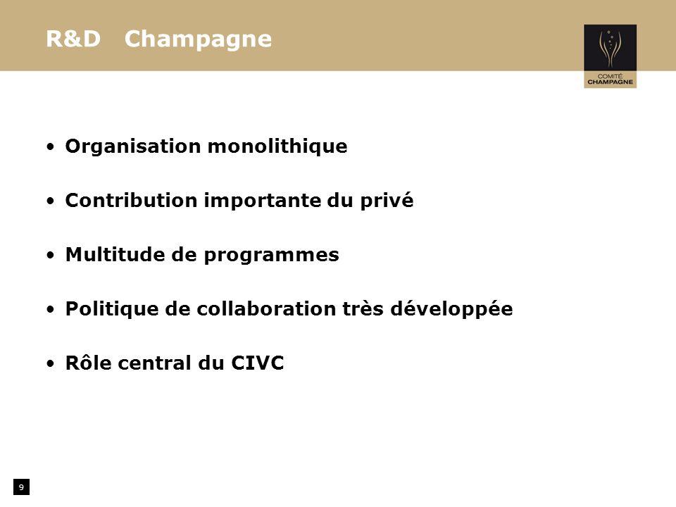 R&D Champagne Organisation monolithique