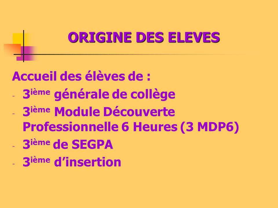 ORIGINE DES ELEVES Accueil des élèves de : 3ième générale de collège