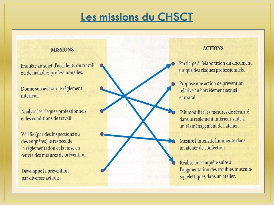 Les missions du CHSCT