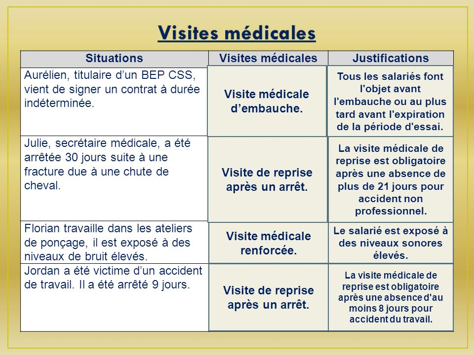 Visites médicales Situations Visites médicales Justifications