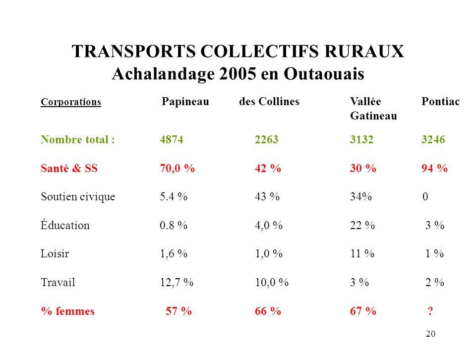 TRANSPORTS COLLECTIFS RURAUX Achalandage 2005 en Outaouais