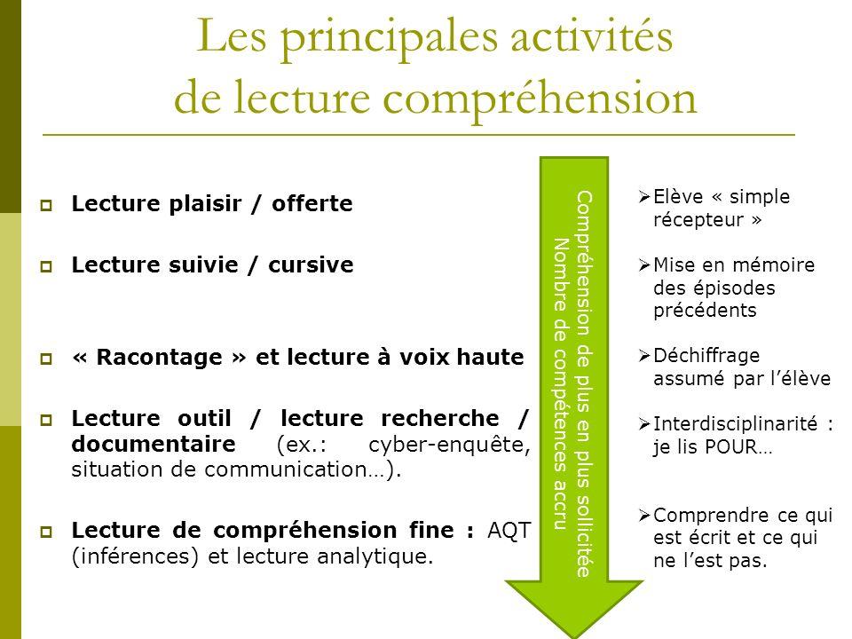 Les principales activités de lecture compréhension