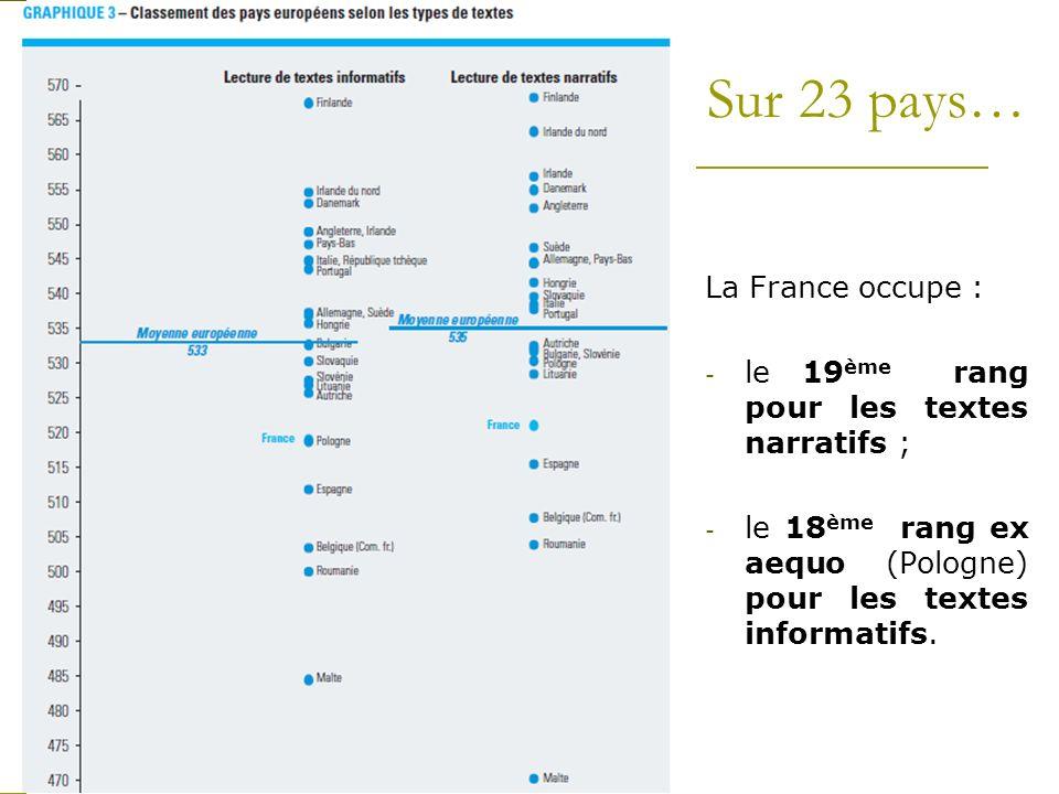 Sur 23 pays… La France occupe :
