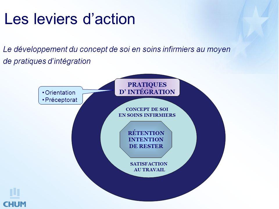 Les leviers d'action Le développement du concept de soi en soins infirmiers au moyen. de pratiques d'intégration.