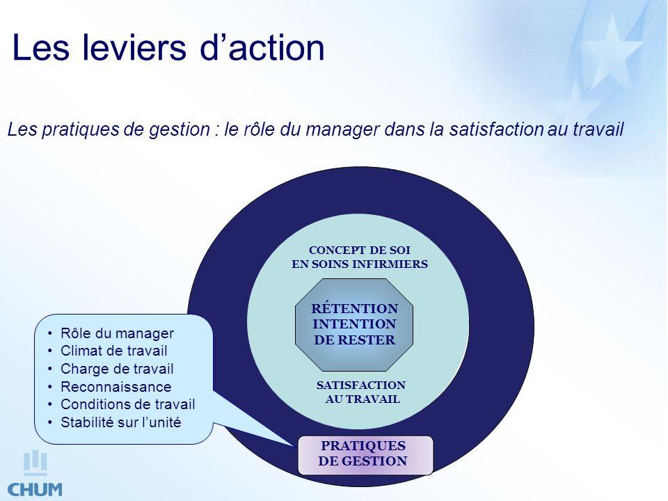 Les leviers d'action Les pratiques de gestion : le rôle du manager dans la satisfaction au travail.