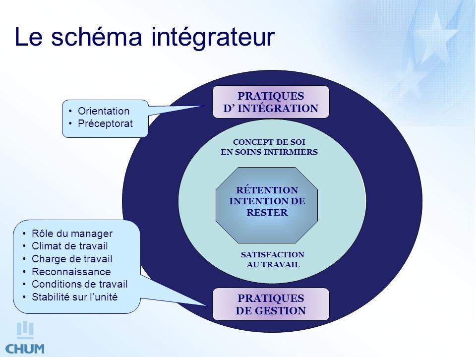 Le schéma intégrateur PRATIQUES D' INTÉGRATION Orientation Préceptorat