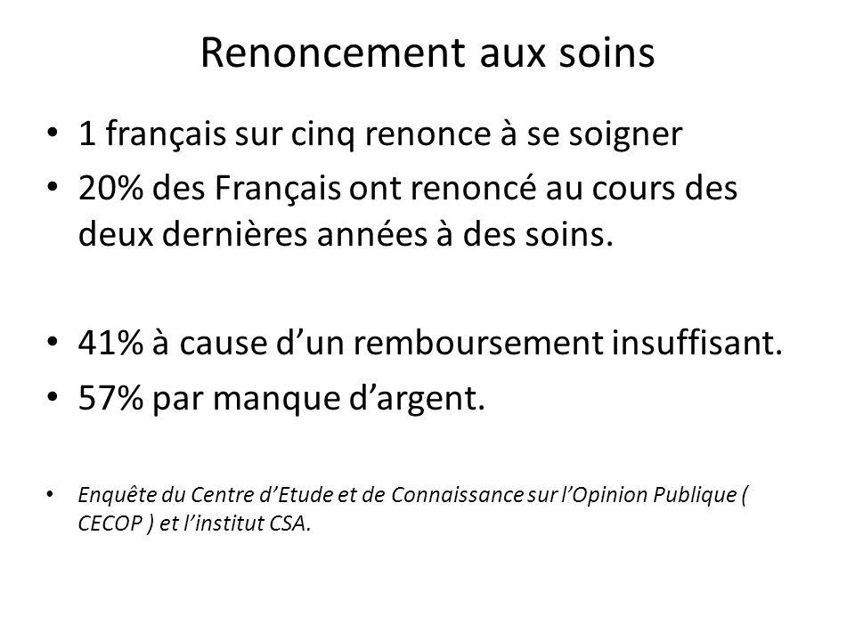Renoncement aux soins 1 français sur cinq renonce à se soigner
