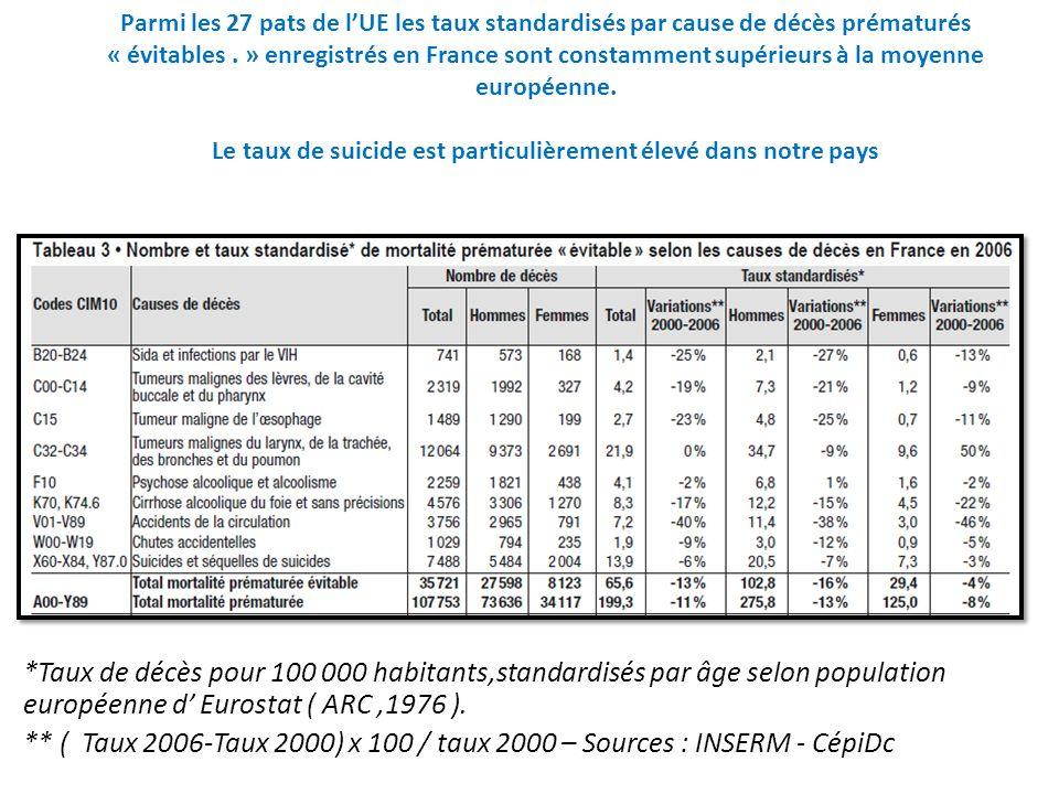 Parmi les 27 pats de l'UE les taux standardisés par cause de décès prématurés « évitables . » enregistrés en France sont constamment supérieurs à la moyenne européenne. Le taux de suicide est particulièrement élevé dans notre pays