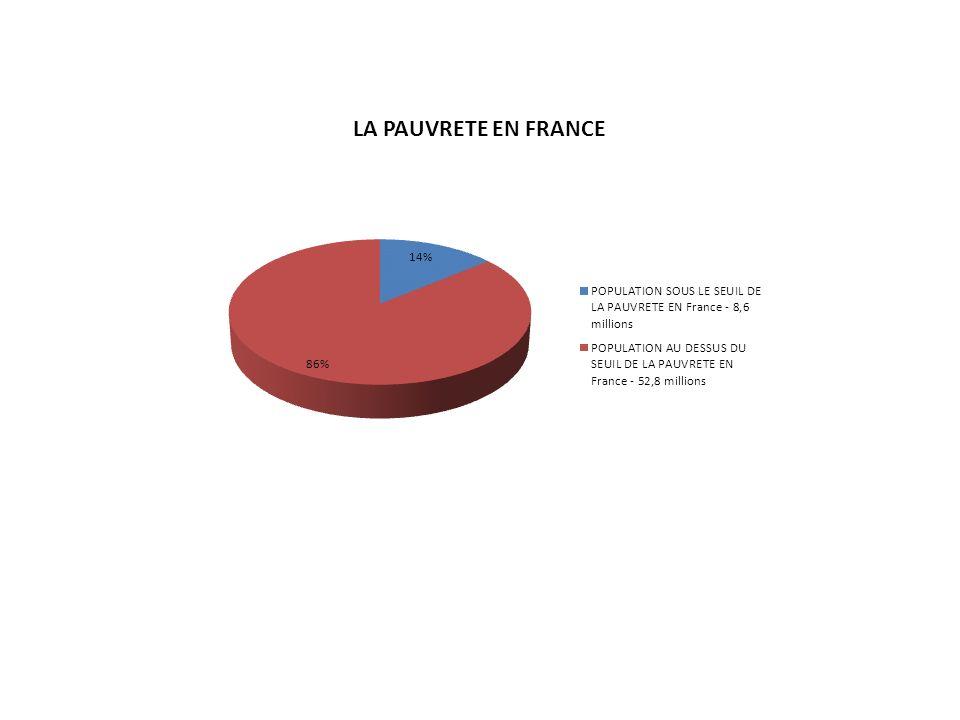 LE SEUIL DE LA PAUVRETE EN France EST DE