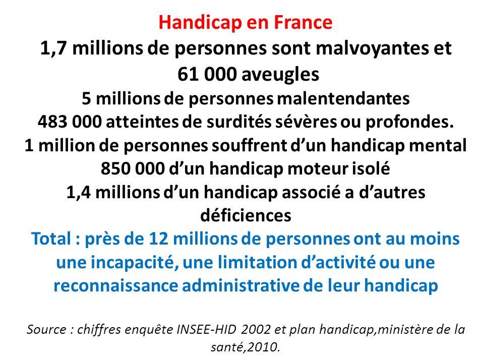 Handicap en France 1,7 millions de personnes sont malvoyantes et 61 000 aveugles 5 millions de personnes malentendantes 483 000 atteintes de surdités sévères ou profondes.