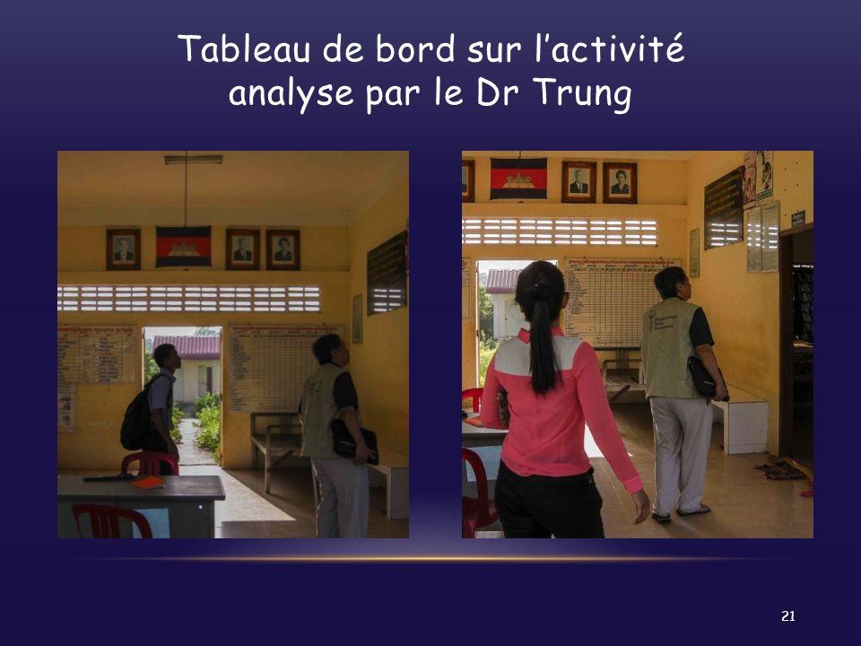 Tableau de bord sur l'activité analyse par le Dr Trung